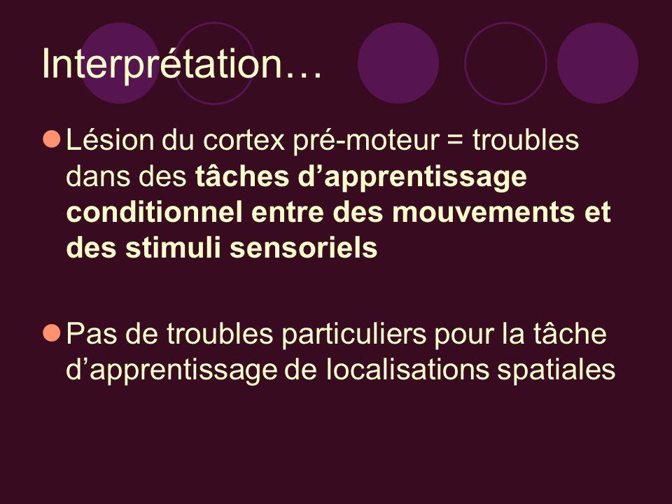 Interprétation… Lésion du cortex pré-moteur = troubles dans des tâches d'apprentissage conditionnel entre des mouvements et des stimuli sensoriels.