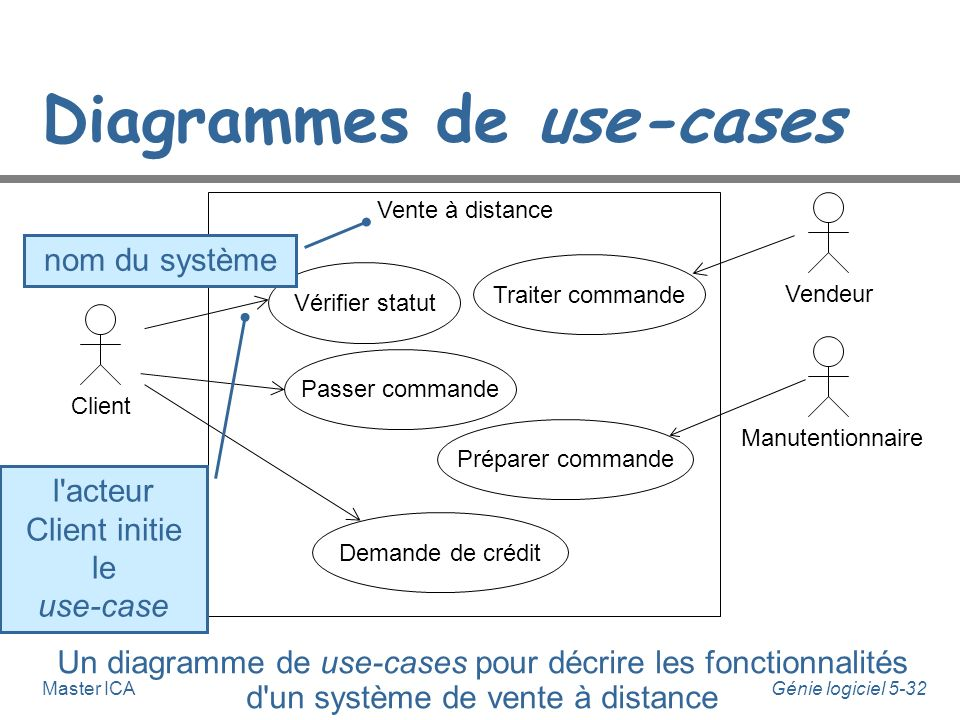 Diagrammes de use-cases