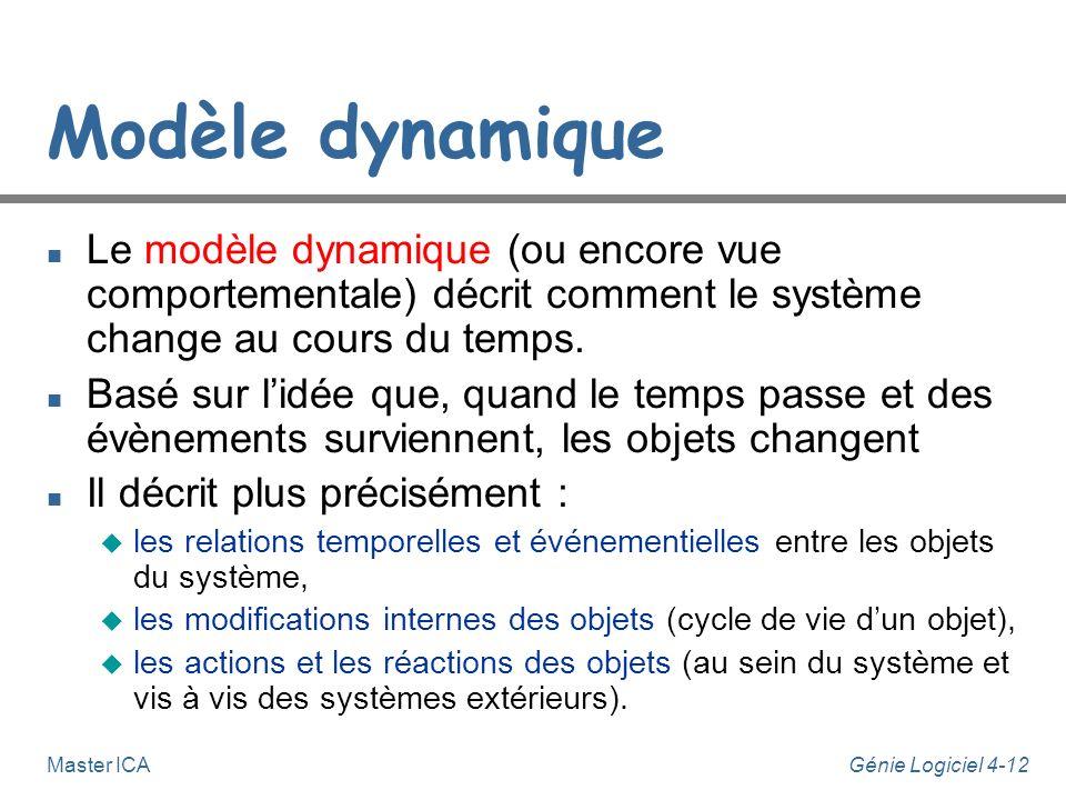 Modèle dynamique Le modèle dynamique (ou encore vue comportementale) décrit comment le système change au cours du temps.