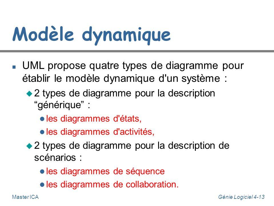 Modèle dynamique UML propose quatre types de diagramme pour établir le modèle dynamique d un système :