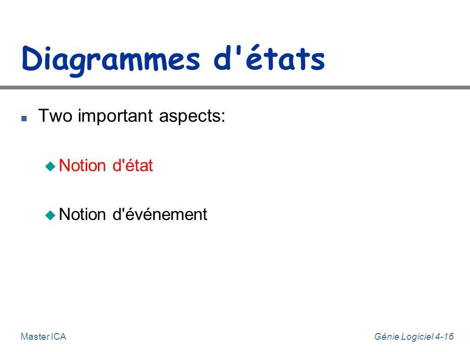 Diagrammes d états Two important aspects: Notion d état