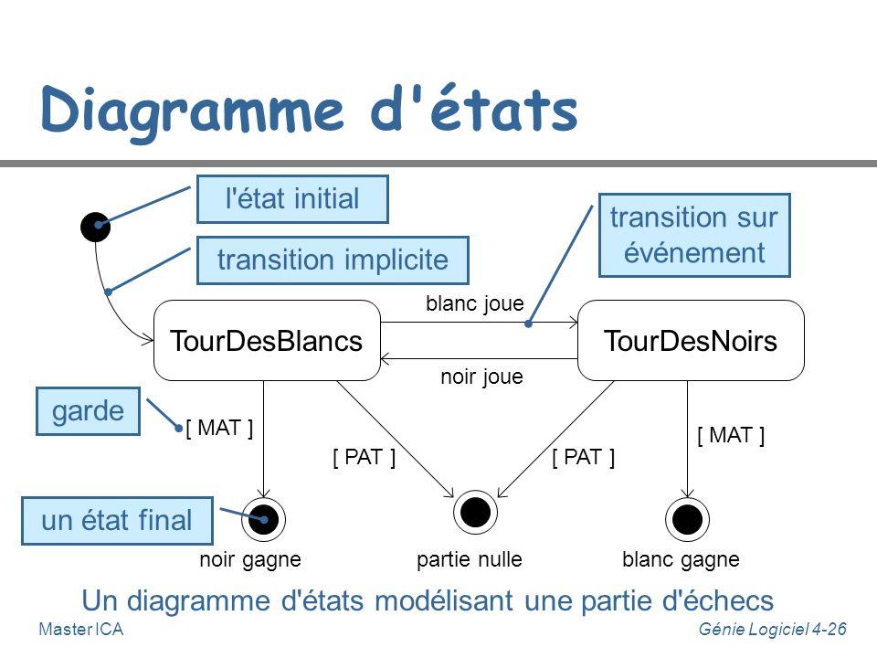 Diagramme d états l état initial transition sur événement