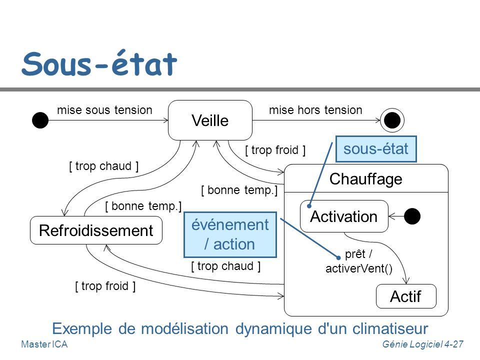 Exemple de modélisation dynamique d un climatiseur