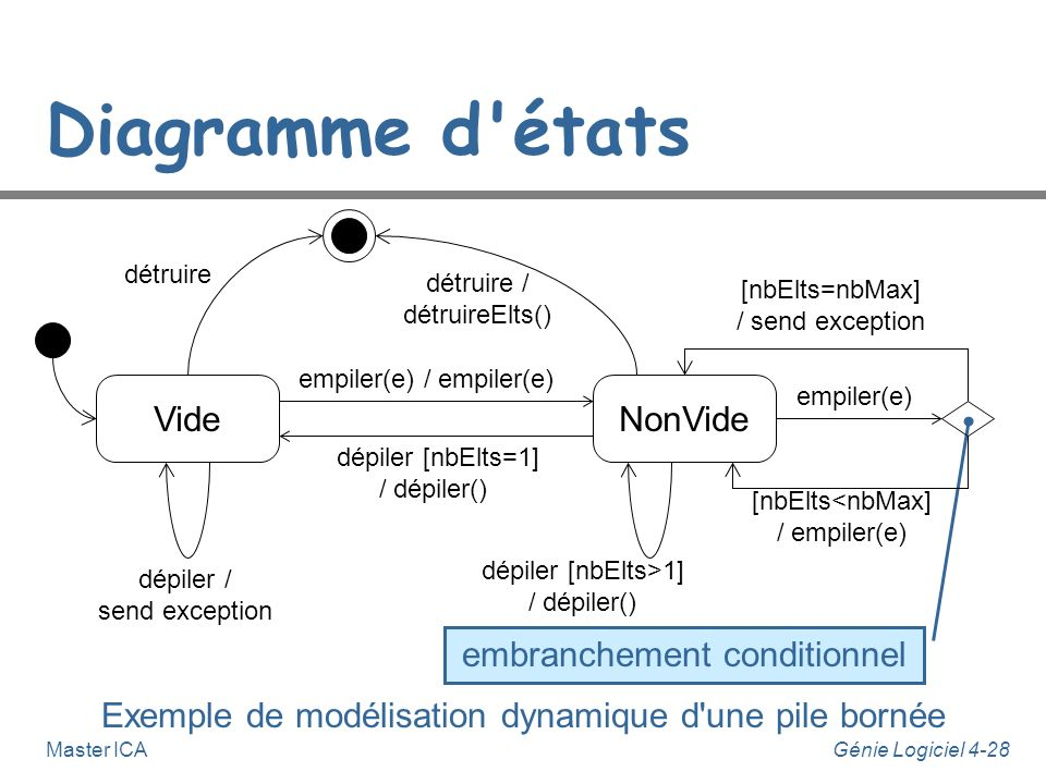 Diagramme d états Vide NonVide embranchement conditionnel