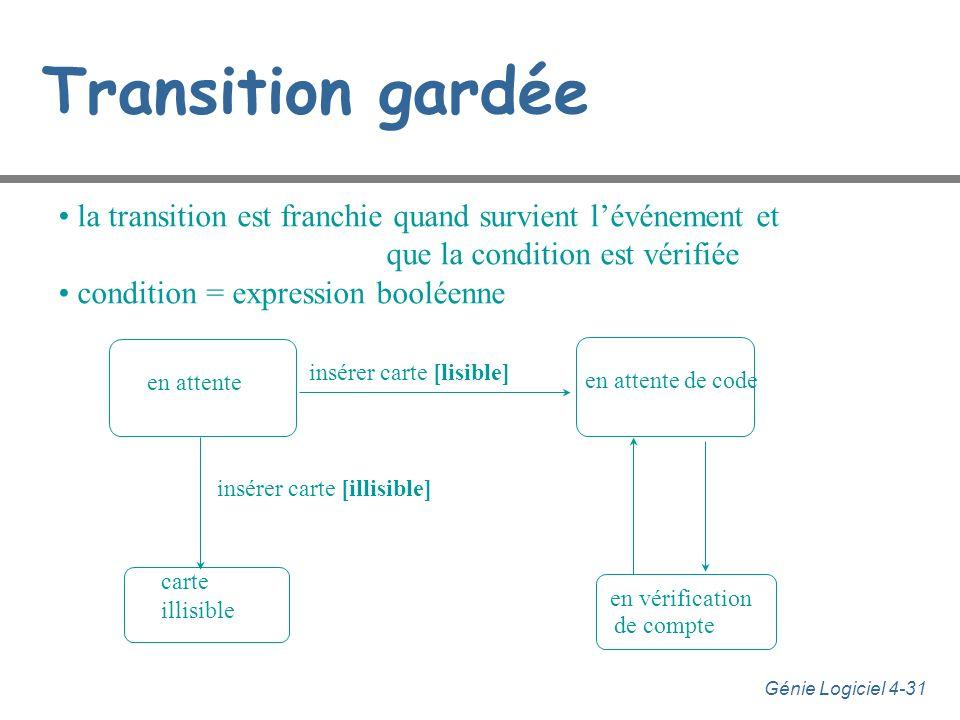 Transition gardée la transition est franchie quand survient l'événement et. que la condition est vérifiée.