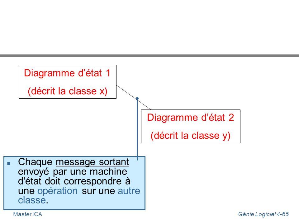 Diagramme d'état 1 (décrit la classe x) Diagramme d'état 2