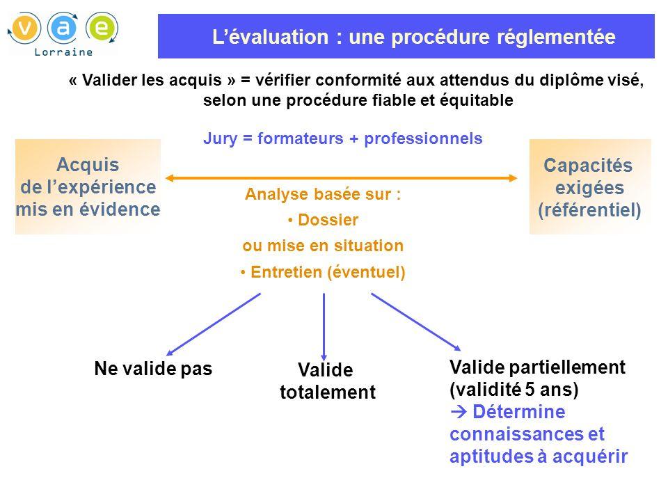 L'évaluation : une procédure réglementée