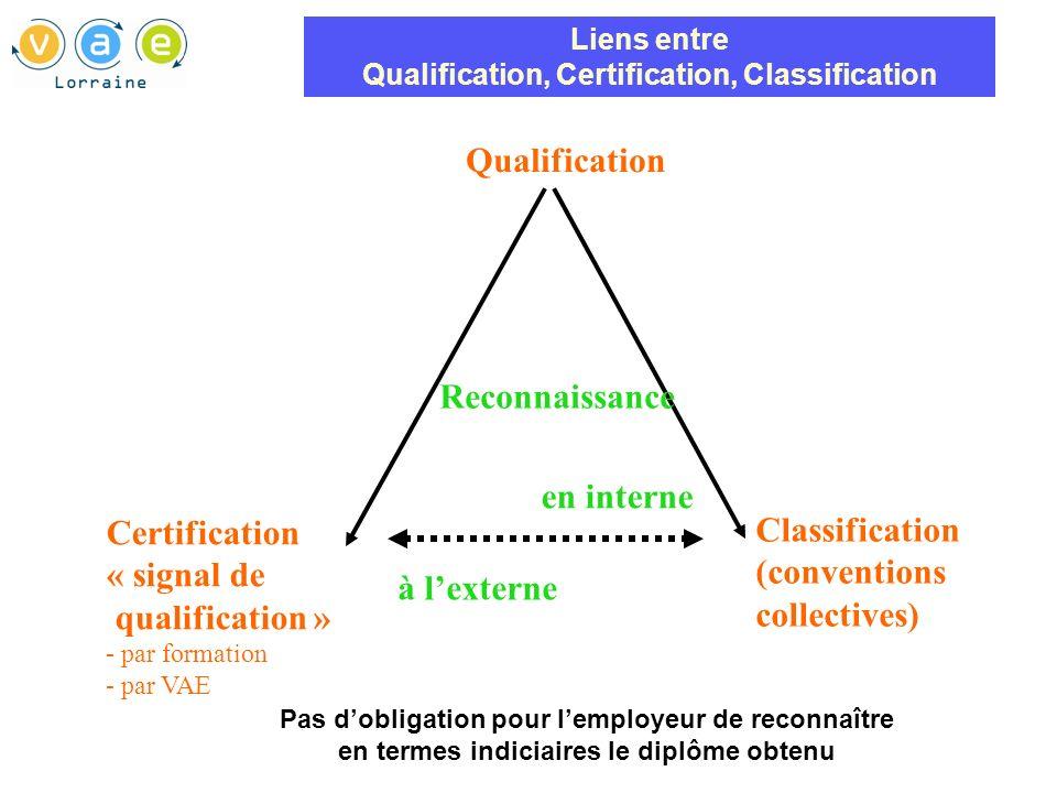 Liens entre Qualification, Certification, Classification