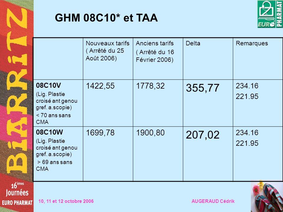 GHM 08C10* et TAA Nouveaux tarifs ( Arrêté du 25 Août 2006) Anciens tarifs. ( Arrêté du 16 Février 2006)