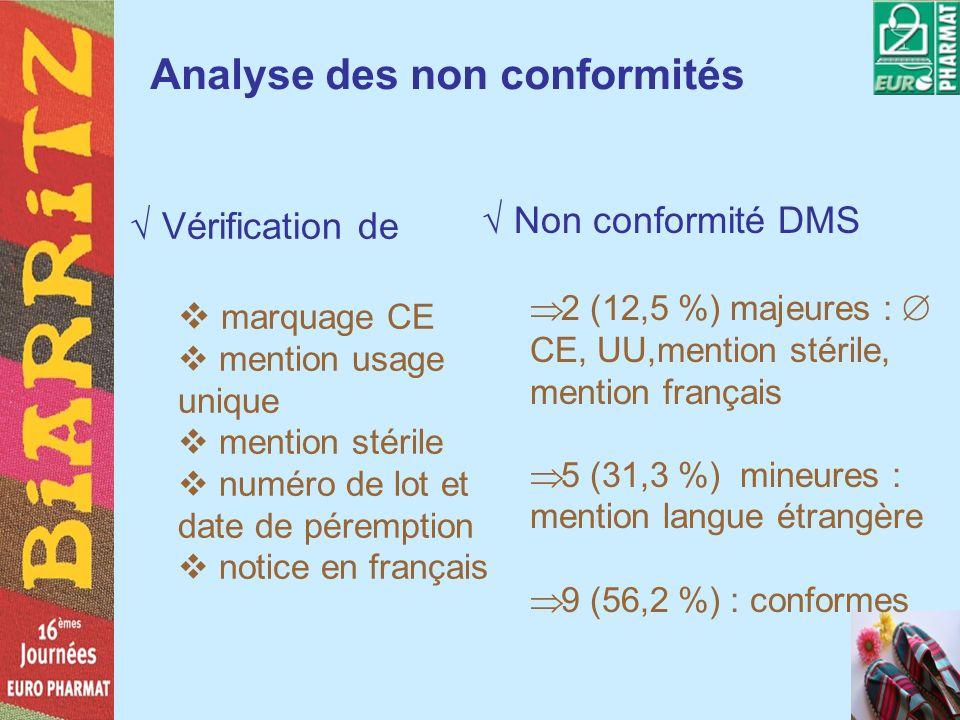 Analyse des non conformités