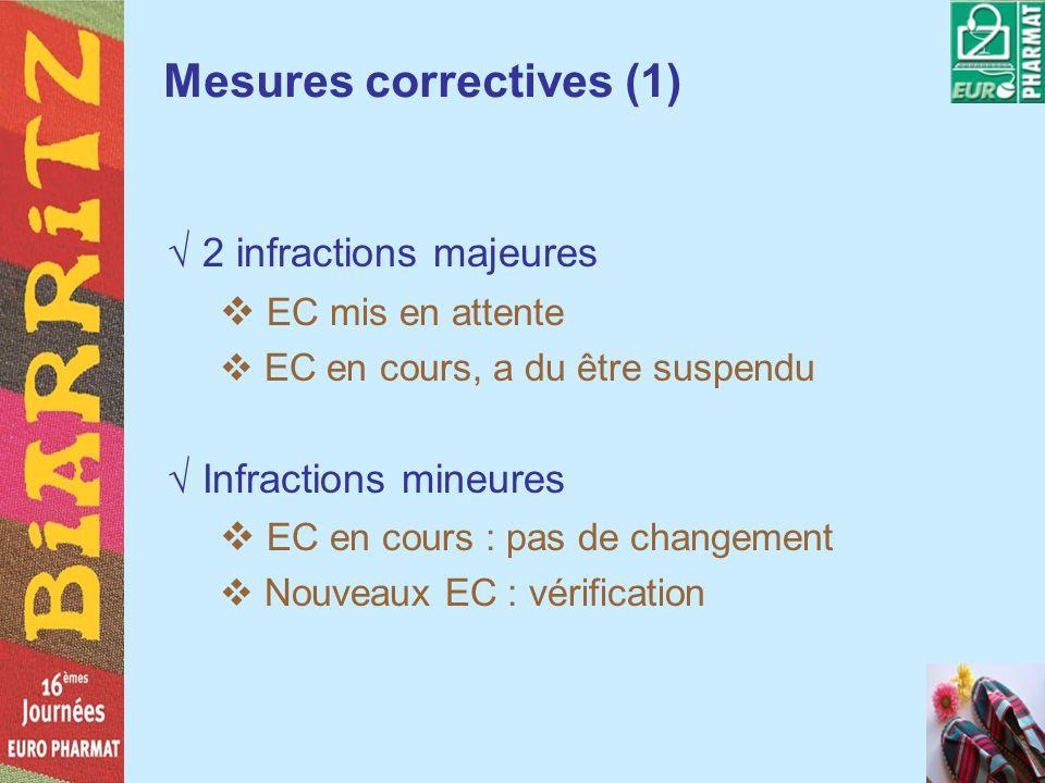 Mesures correctives (1)