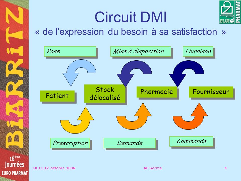 Circuit DMI « de l'expression du besoin à sa satisfaction »