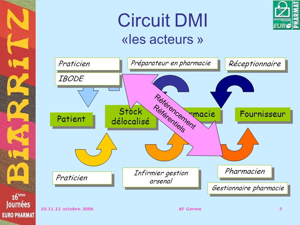 Circuit DMI «les acteurs »