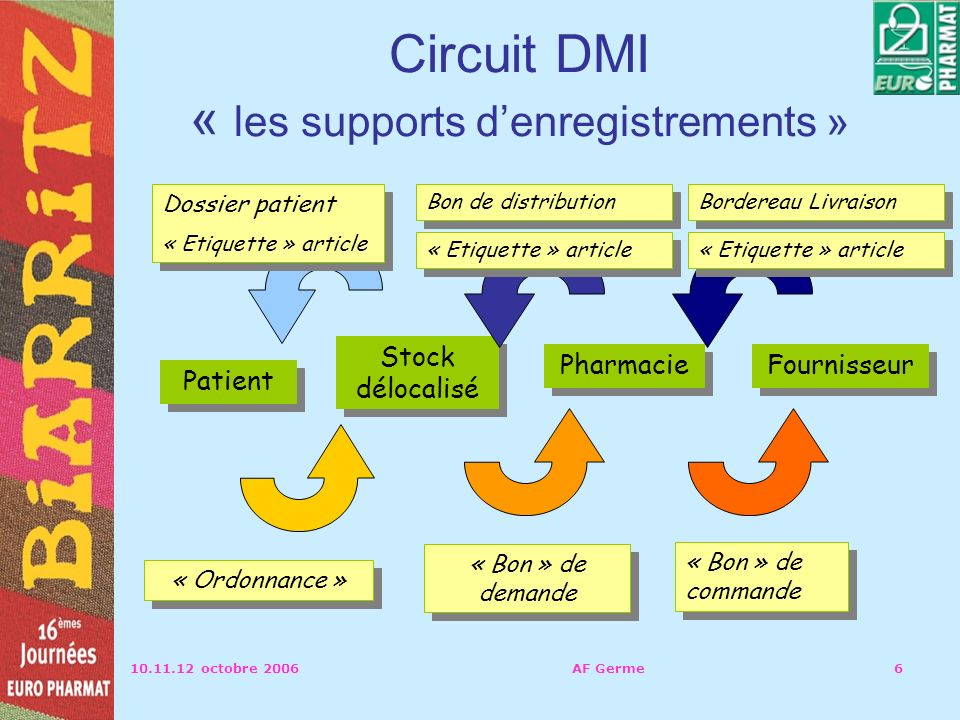 Circuit DMI « les supports d'enregistrements »