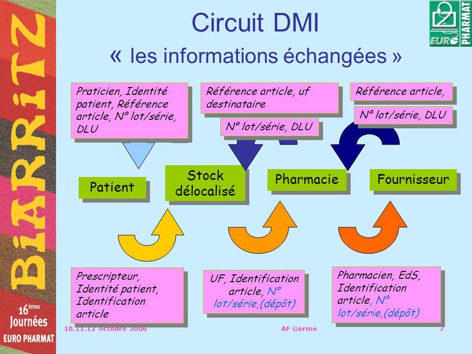 Circuit DMI « les informations échangées »