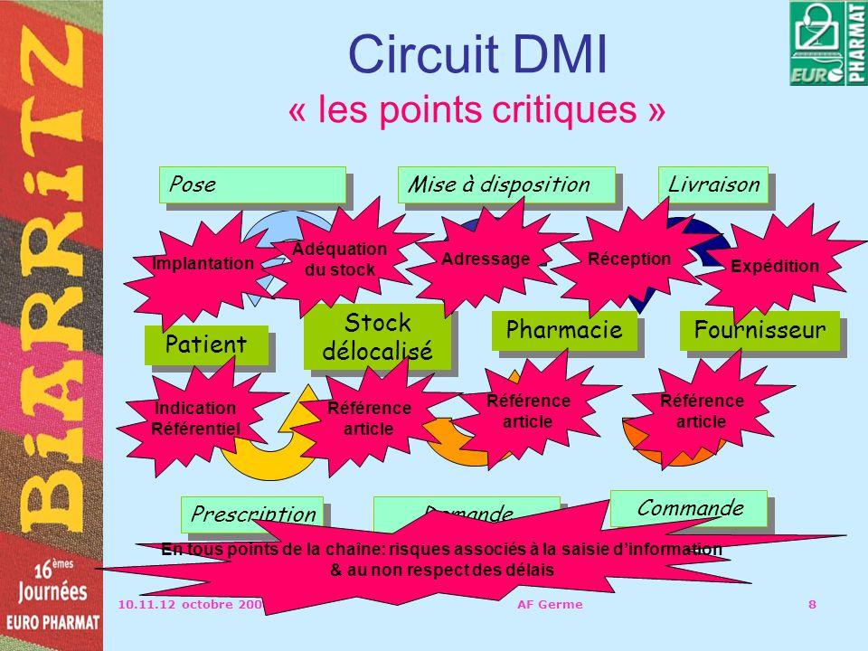 Circuit DMI « les points critiques »