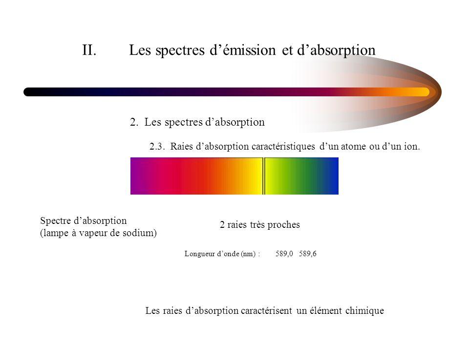 II. Les spectres d'émission et d'absorption