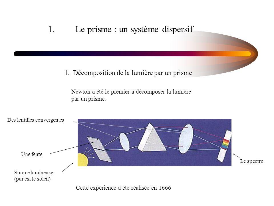 1. Le prisme : un système dispersif