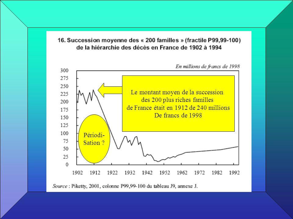 Le montant moyen de la succession des 200 plus riches familles