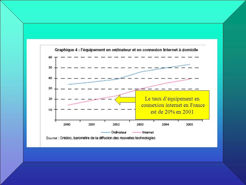 Le taux d'équipement en connexion internet en France
