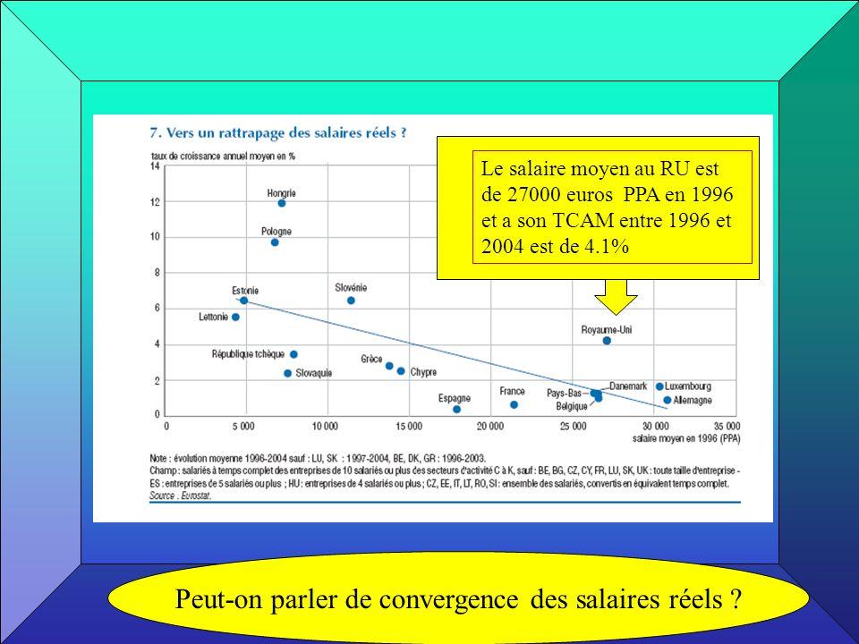 Peut-on parler de convergence des salaires réels