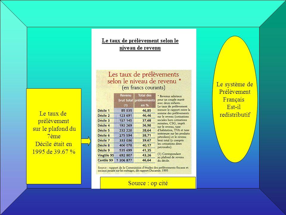 Le système de Prélèvement. Français. Est-il. redistributif. Le taux de. prélèvement. sur le plafond du.