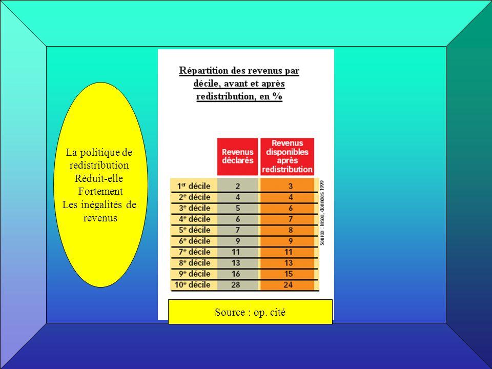 La politique de redistribution Réduit-elle Fortement Les inégalités de revenus Source : op. cité