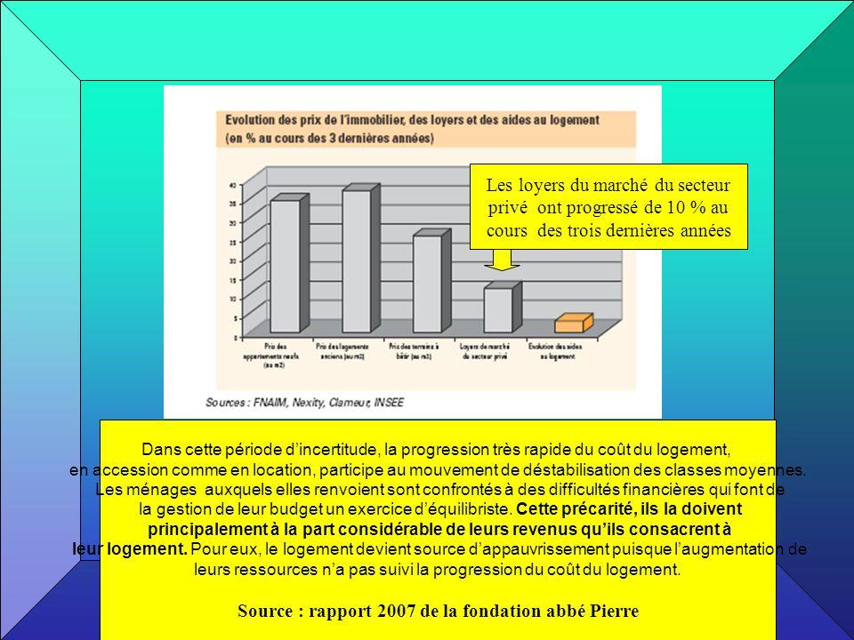 Source : rapport 2007 de la fondation abbé Pierre