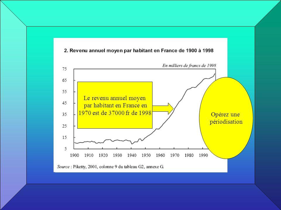 par habitant en France en