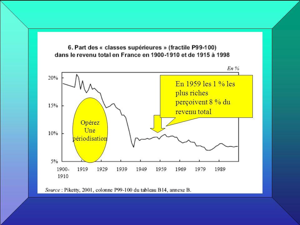 En 1959 les 1 % les plus riches perçoivent 8 % du revenu total