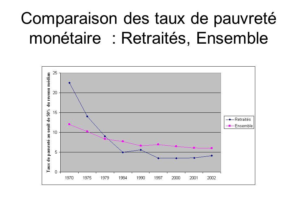 Comparaison des taux de pauvreté monétaire : Retraités, Ensemble