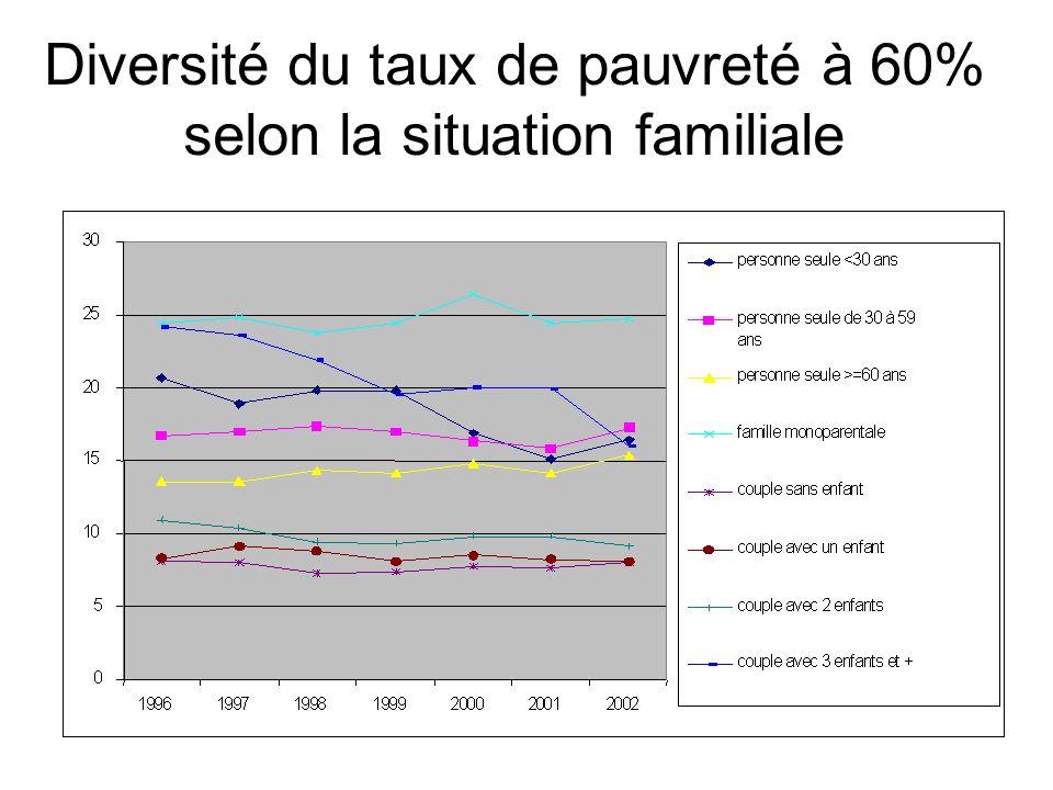 Diversité du taux de pauvreté à 60% selon la situation familiale