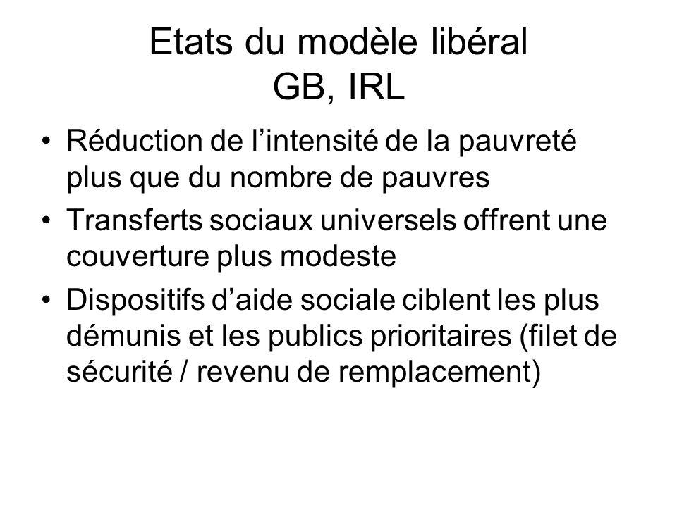 Etats du modèle libéral GB, IRL
