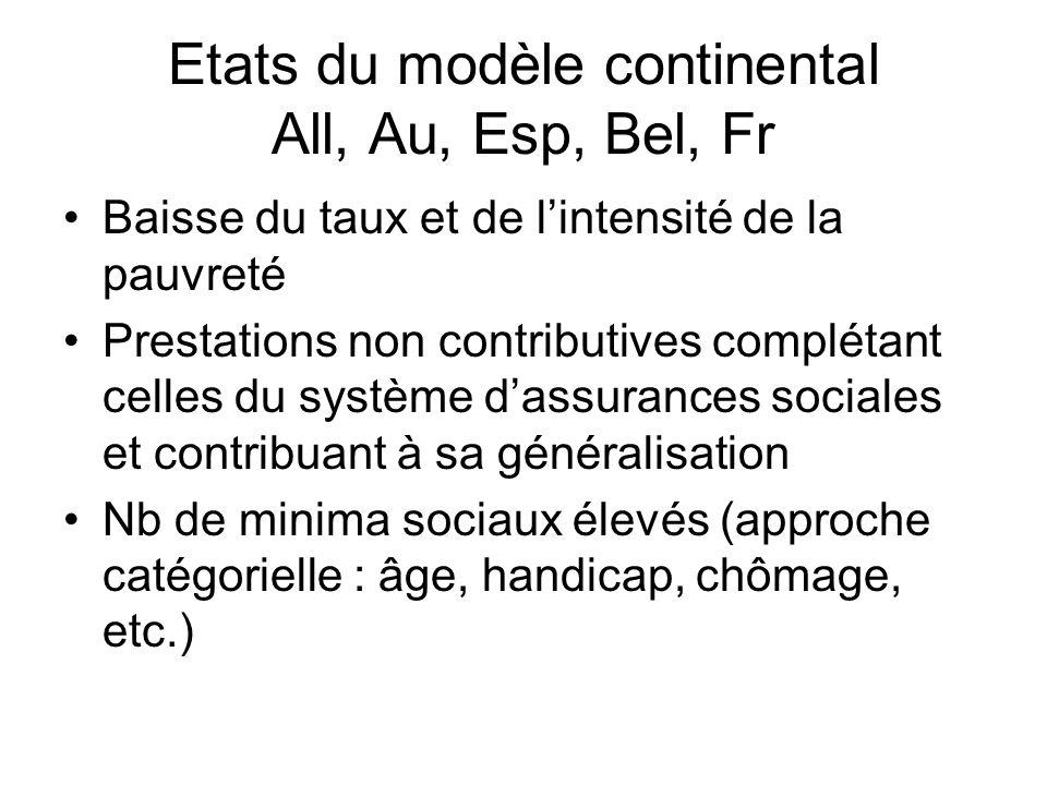 Etats du modèle continental All, Au, Esp, Bel, Fr
