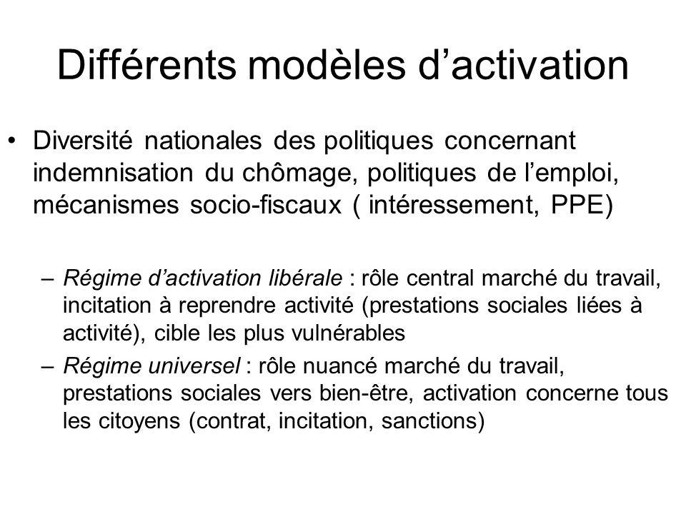 Différents modèles d'activation