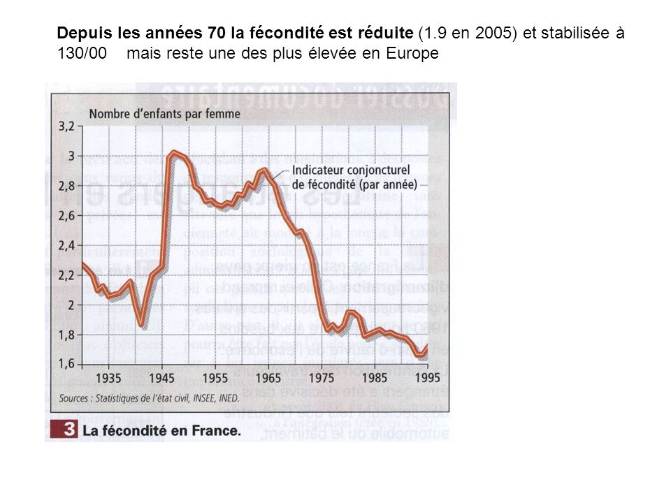 Depuis les années 70 la fécondité est réduite (1