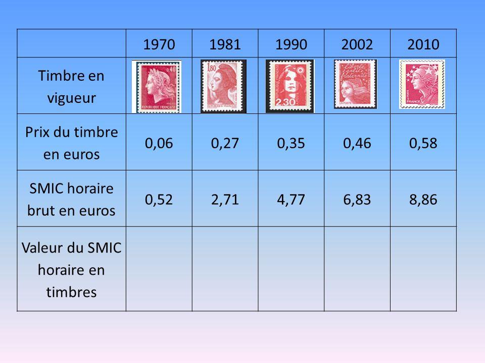 SMIC horaire brut en euros 0,52 2,71 4,77 6,83 8,86