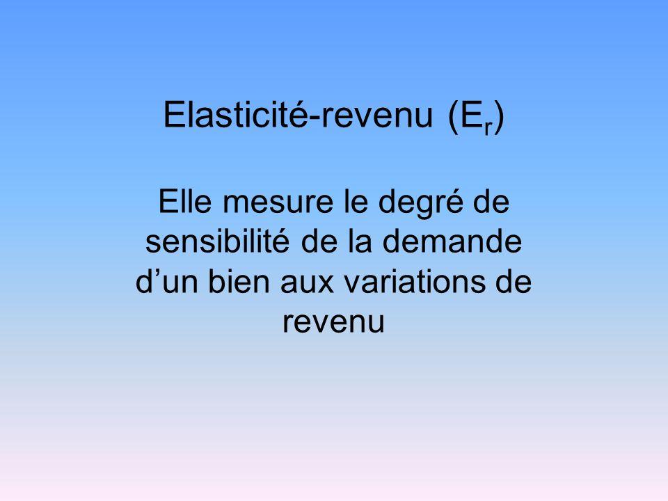 Elasticité-revenu (Er)