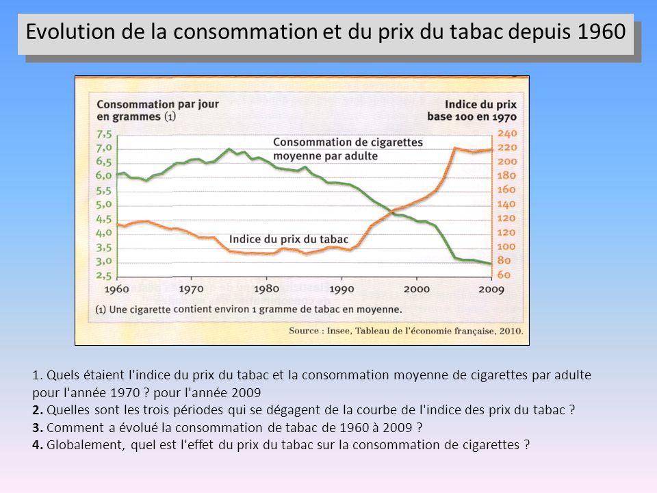 Evolution de la consommation et du prix du tabac depuis 1960