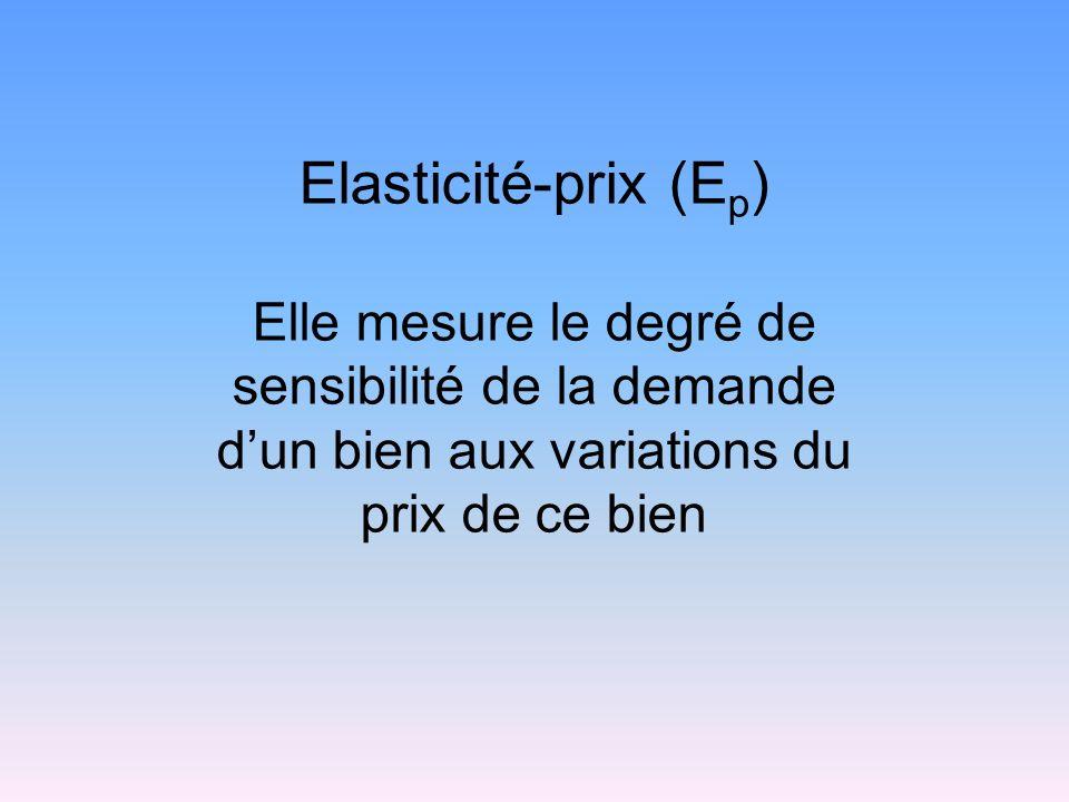 Elasticité-prix (Ep) Elle mesure le degré de sensibilité de la demande d'un bien aux variations du prix de ce bien.
