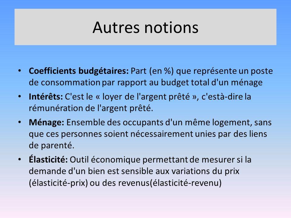 Autres notions Coefficients budgétaires: Part (en %) que représente un poste de consommation par rapport au budget total d un ménage.