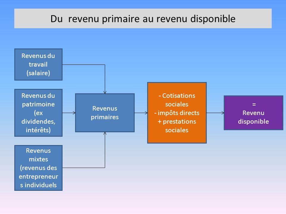 Du revenu primaire au revenu disponible