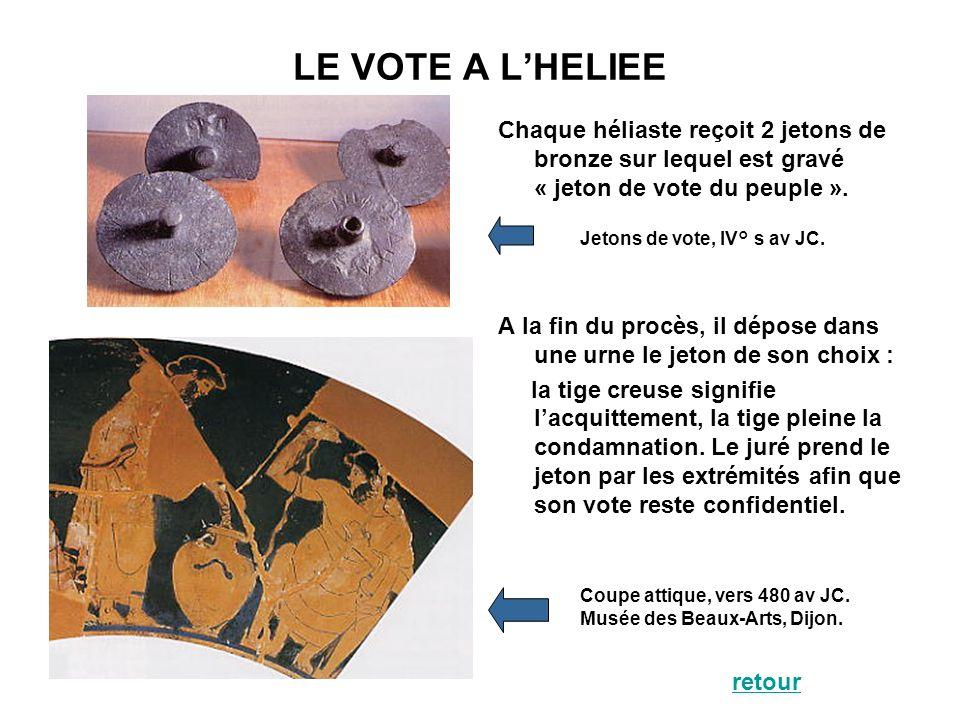 LE VOTE A L'HELIEE Chaque héliaste reçoit 2 jetons de bronze sur lequel est gravé « jeton de vote du peuple ».