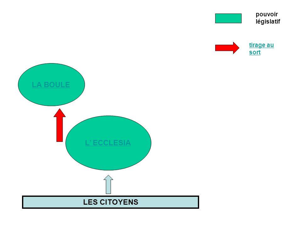 LA BOULE L' ECCLESIA LES CITOYENS