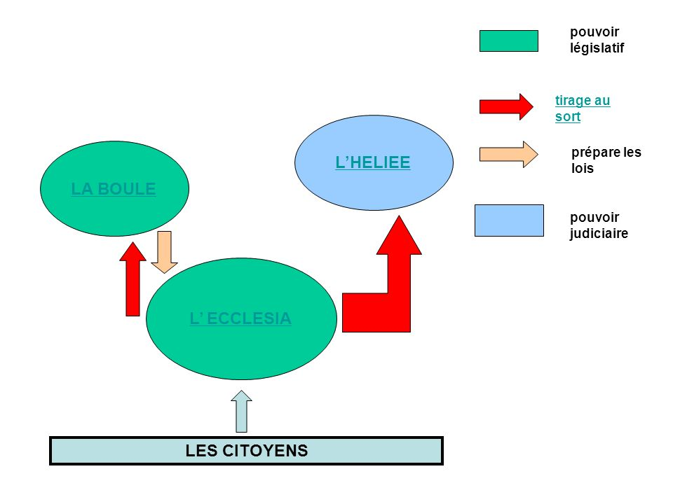 L'HELIEE LA BOULE L' ECCLESIA LES CITOYENS