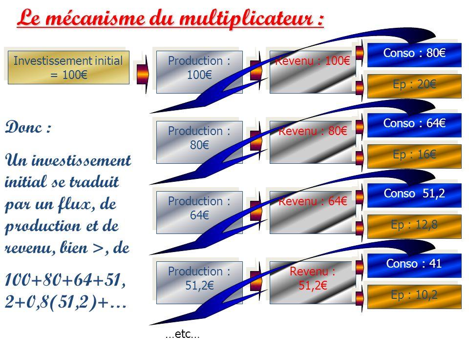 Investissement initial = 100€