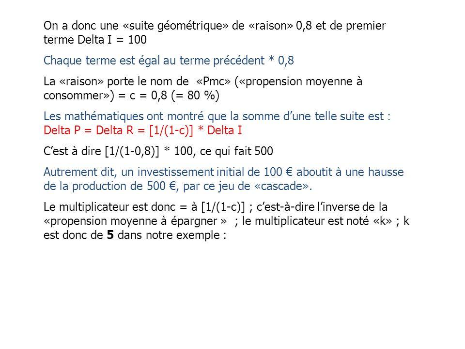 On a donc une «suite géométrique» de «raison» 0,8 et de premier terme Delta I = 100