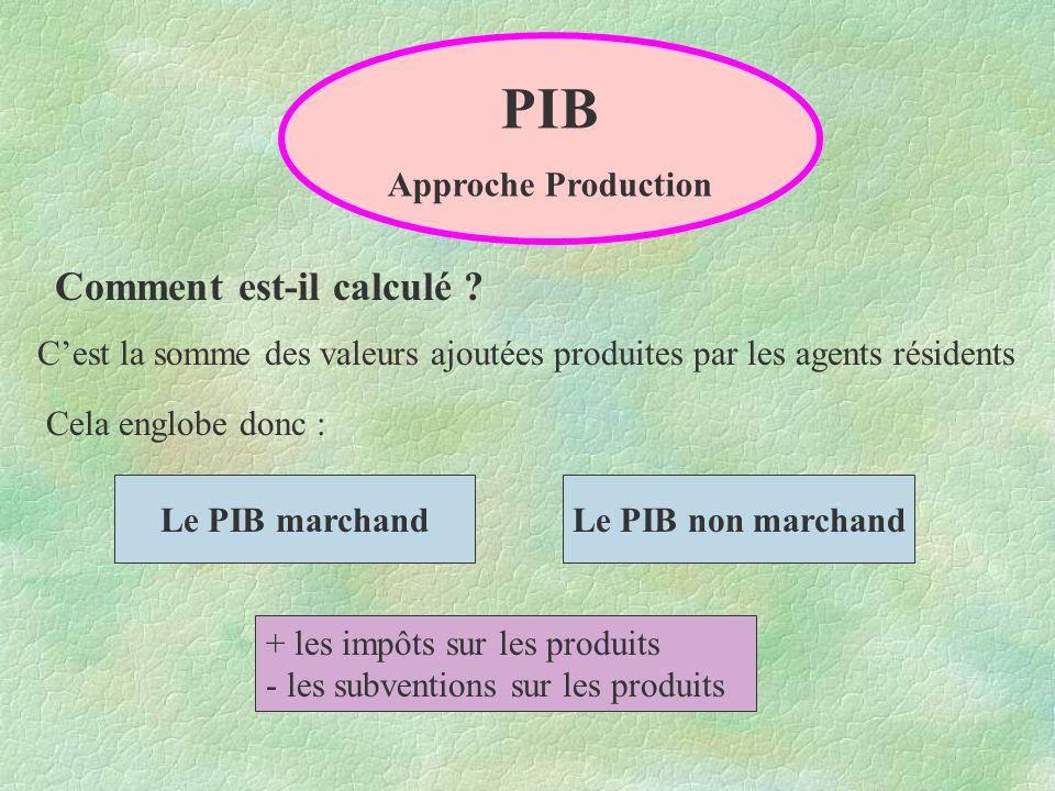 PIB Comment est-il calculé Approche Production