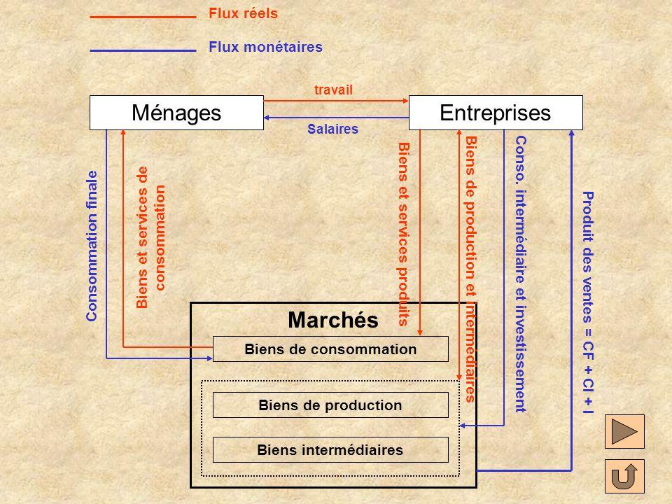 Ménages Entreprises Marchés Flux réels Flux monétaires