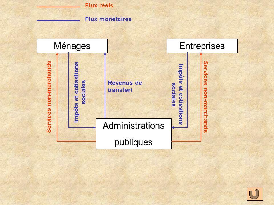 Ménages Entreprises Administrations publiques Flux réels
